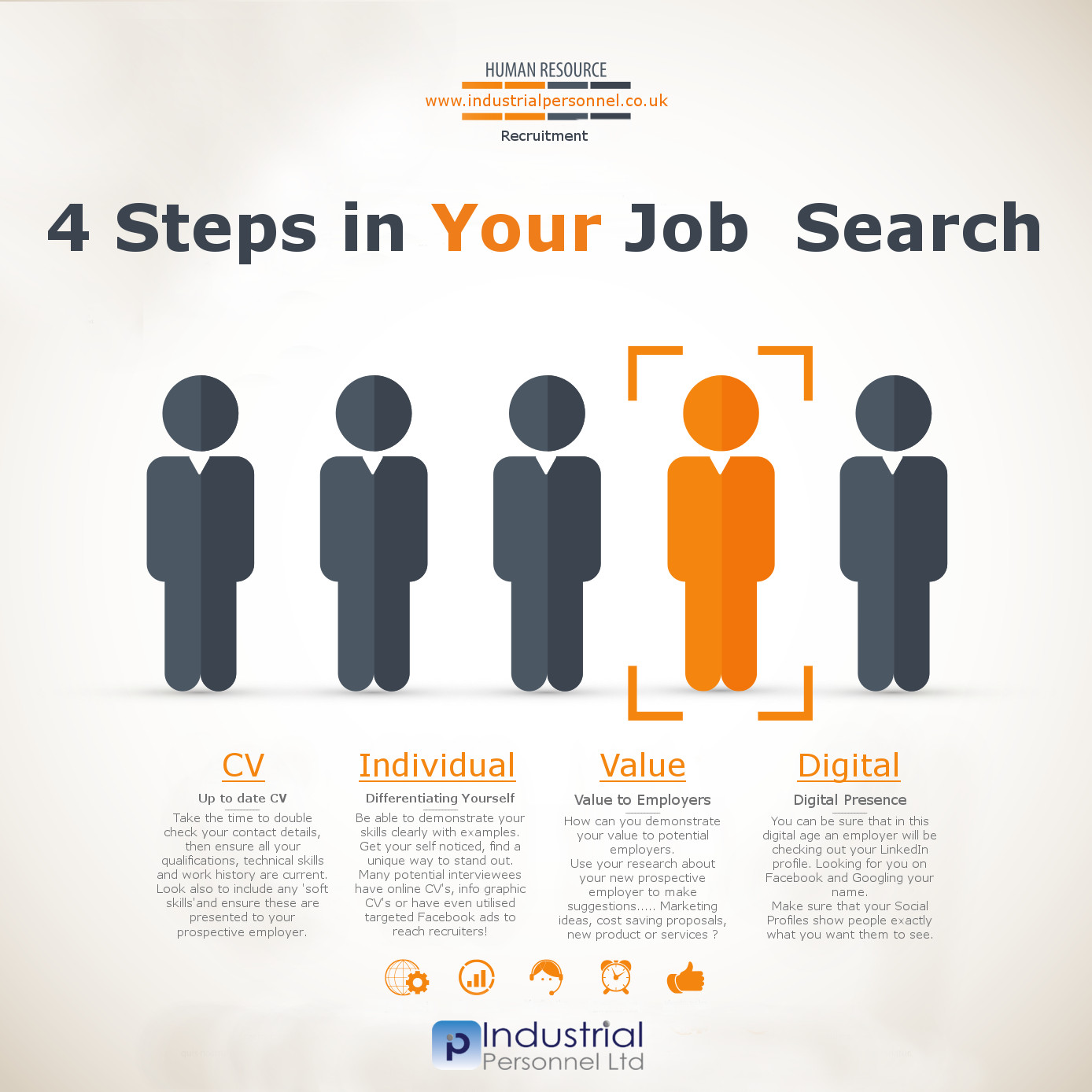 Job Search, 4 Steps in Your Search